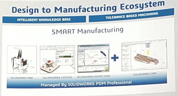 SolidWorks CAM má být součástí ekosystému Smart Manufacturing. Vhodně naváže na produkty SolidWorks MBD, SolidWorks Costing a SolidWorks Inspection. Foto: Marek Pagáč