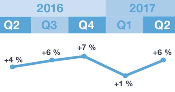 Zaměstnavatelé v České republice očekávají pro 2Q 2017povzbudivé náborové plány. Čistý index trhu prácevykazuje hodnotu +6 %. Zdroj: ManpowerGroup