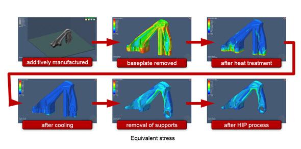 Řešení Simufact Additive zahrnuje celou řadu nástrojů: import geometrie, simulaci procesu stavby, průběh napětí, vliv tepelného zpracování a chování po odřezání stavby ze substrátu. Obrázek: MSC Software