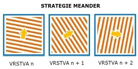 Při strategii Menader jsou jednotlivé vrstvy pootočeny o 67 stupňů. 180 vrstev je nutných k tomu, aby byla vytvořena vrstva pod stejným úhlem.