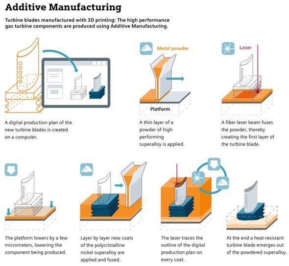 Schéma výrobního procesu 3D tisku lopatek skonformním chlazením. Foto: Siemens