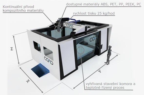 CEAD představí vCleavlandu 3D tiskárnu svelkým stavebním prostorem